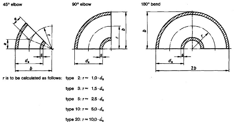 DIN 2605 Elbow Dimensions