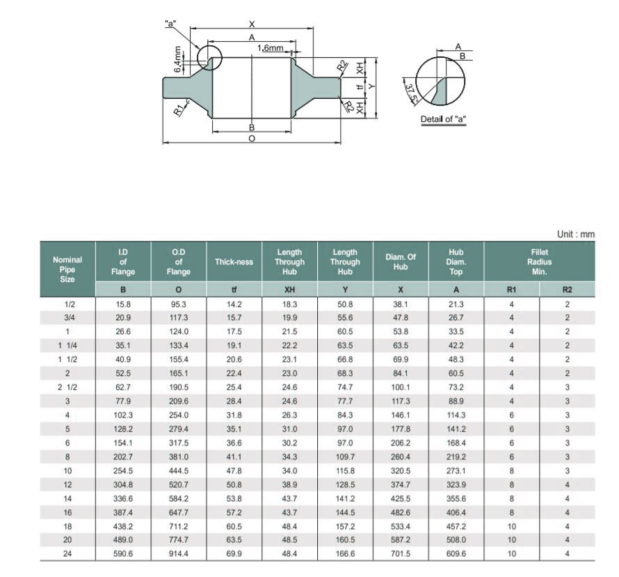 Class 300 Anchor Flange Dimensions