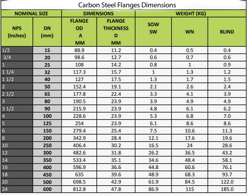 carbon steel flanges dimensions