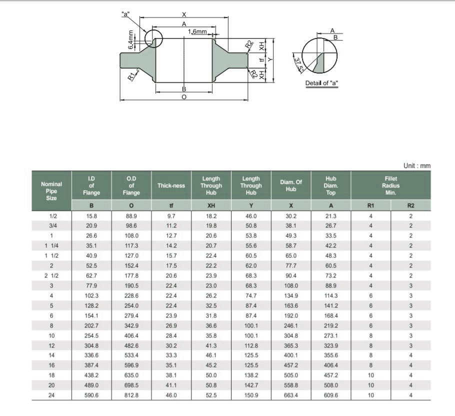 Class 150 Anchor Flange Dimensions
