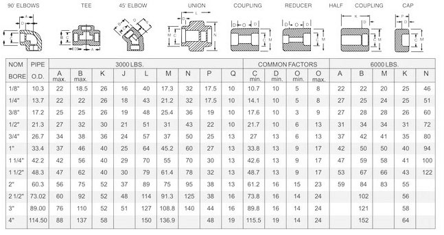 Socket Weld Fittings Dimensions In MM