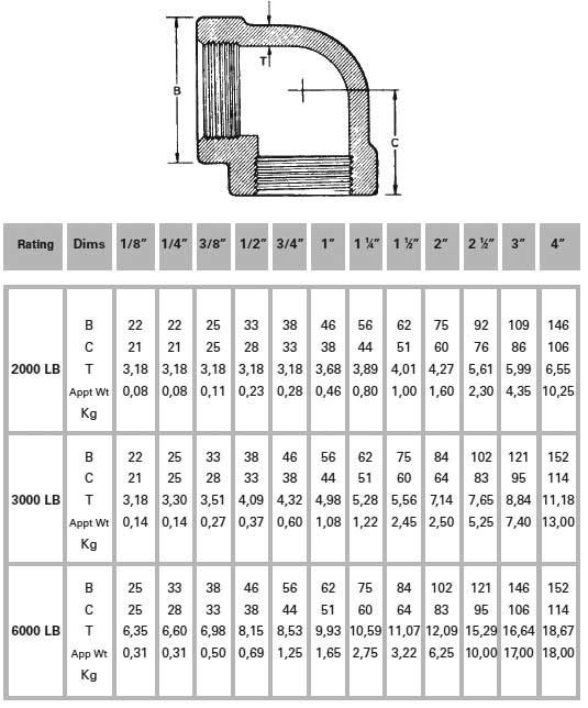Stainless Steel 90 Degree Threaded Elbow Weight Chart