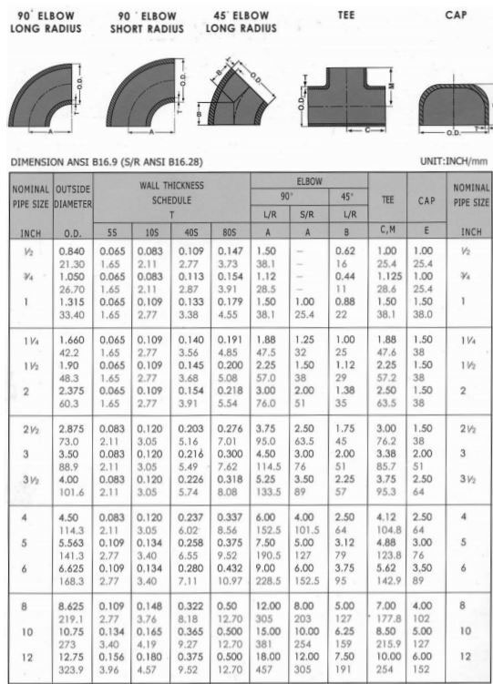 Stainless Steel Pipe Fittings Dimensions