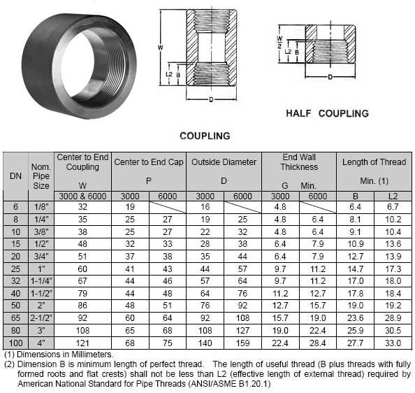 ANSI B16.11 Forged Threaded Full Coupling Weight Chart